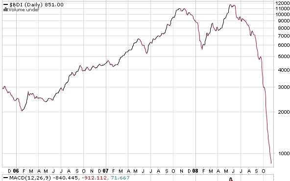 baltic-dry-index.jpg