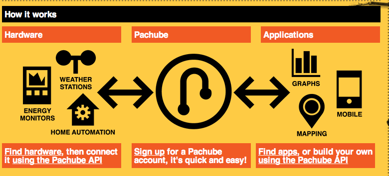 pachube interface.png